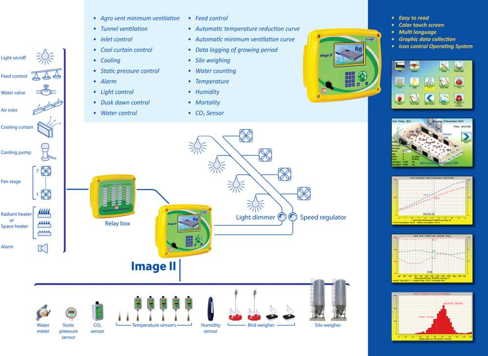 Buy Poultry Climate Control Image II