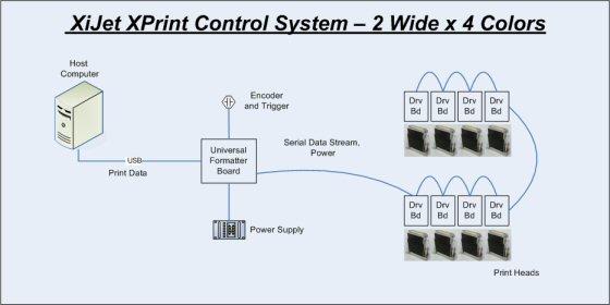 Buy XPrint Controller