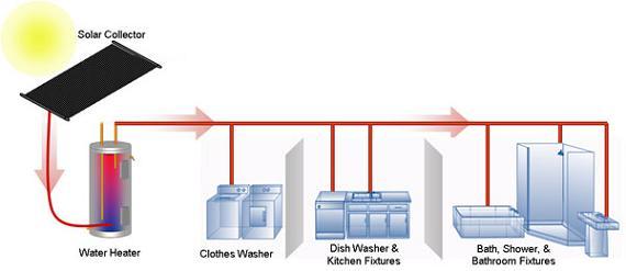 Buy Solar Water Heaters