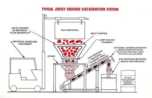 Buy Typical Jersey Crusher, Inc. Size Reduction System