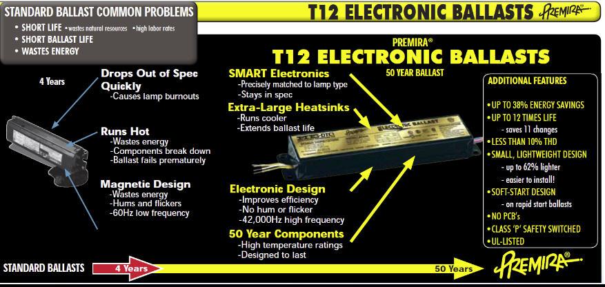 Buy T12 Electronic Ballast