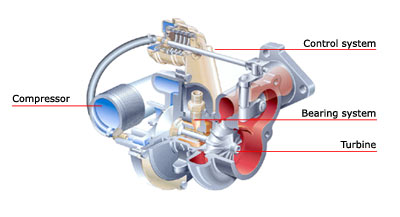 Buy Turbocharger