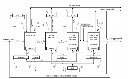 Stabilization technology of sewage sludge PP259