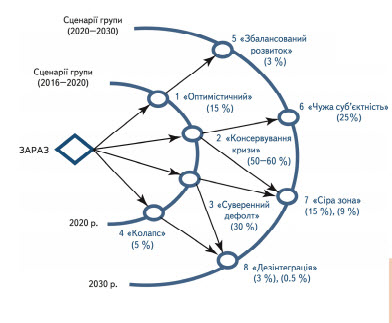 Foresight: scenarios of socio-economic ukraine's development to 2020 and 2030 PP020