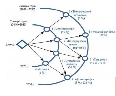 Buy Foresight: scenarios of socio-economic ukraine's development to 2020 and 2030 PP020