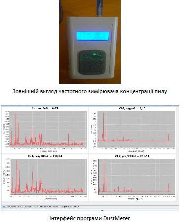 Buy Frequency measurement of dust concentration PP222