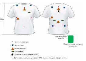 Biometric assessment complex of tactical and technical characteristics of clothing  PP083