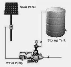 Solar Powered Deep Well and Surface Mount Water