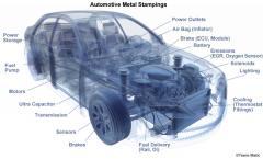 Automotive Stamping