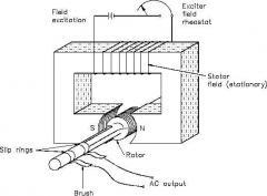 Generators - AC