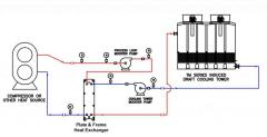 Closed-Circuit Cooling Systems