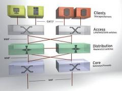 Data centre cabling structure