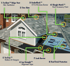TruSlate® Roofing System