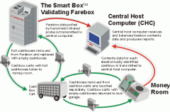 The Smart Box™ System