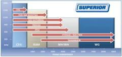 SUPERIOR Separable Compressors