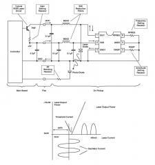Laser Driver Oscillator
