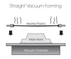 Straight Vacuum Forming Products