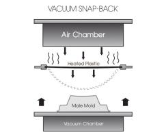 Vacuum Snap-Back Forming Products