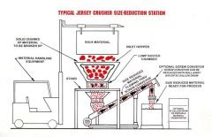 Typical Jersey Crusher, Inc. Size Reduction System