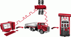 Fuel Delivery System