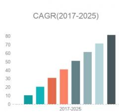 Oil-free Air Compressors Market Size | Global Industry Report, 2018-2026