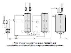 Innovative technology of alcohol production from starchy raw material PP056