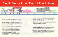 Tortilla Lines