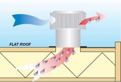 Aura Ventilator Roof Vent