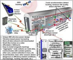 Car Health Monitoring System