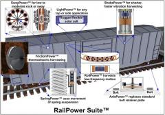 RailPower Suite™