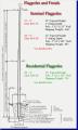 Flagpoles Range