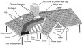Pitched Roofing System