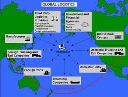 Order International Supply Chain