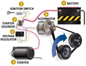 Order Batteries Installation