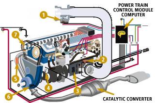 Order Computerized Engine Analysis