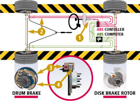 Order Braking System Service