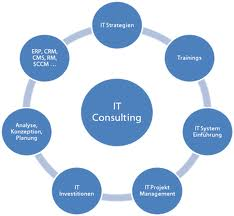 Order I.T. Consulting