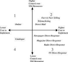 Order Direct Marketing