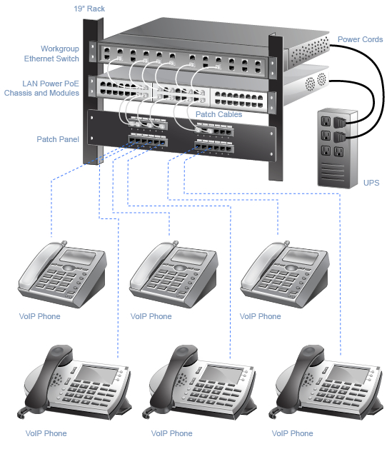 Order VoIP Phone Systems