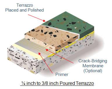 thin set terrazzo flooring system - Terrazzo Flooring