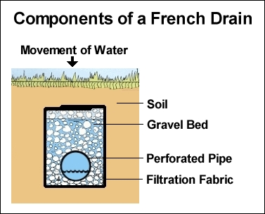Order Drainage System