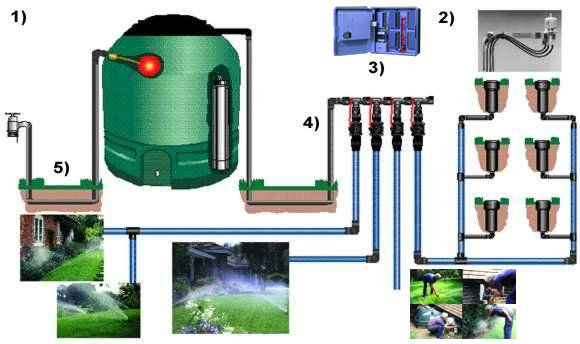 Irrigation System Installation order at Plymouth USA Price
