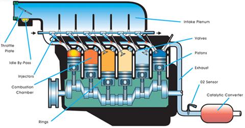 Order Fuel System