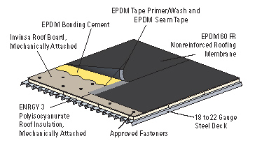 Order Single Ply EPDM Roofing