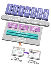 Order Web Integration Services