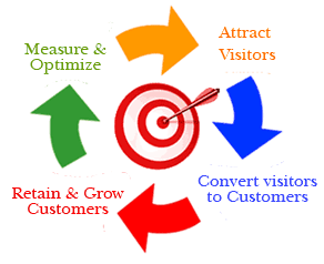 Order Advanced PPC Management Service