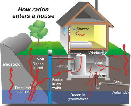 RADON TESTING/MITIGATION