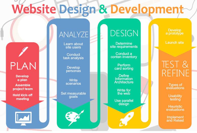 Order Web Design and Development Services in Baltimore, Birmingham, Annapolis
