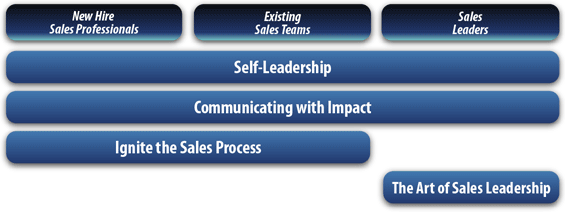 Order Sales Solutions