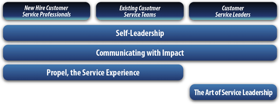 Order Service Solutions